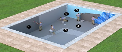 Poly Urethane Water Proofing in India